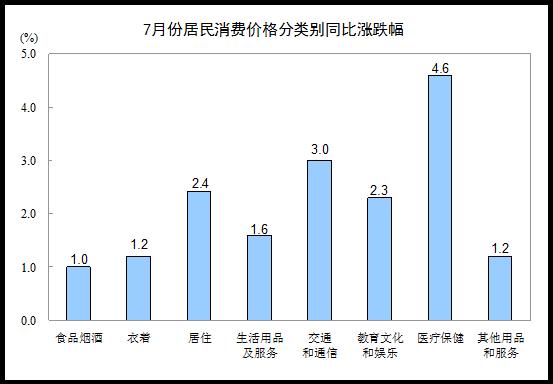 7月份居民消费价格同比上涨2.1%